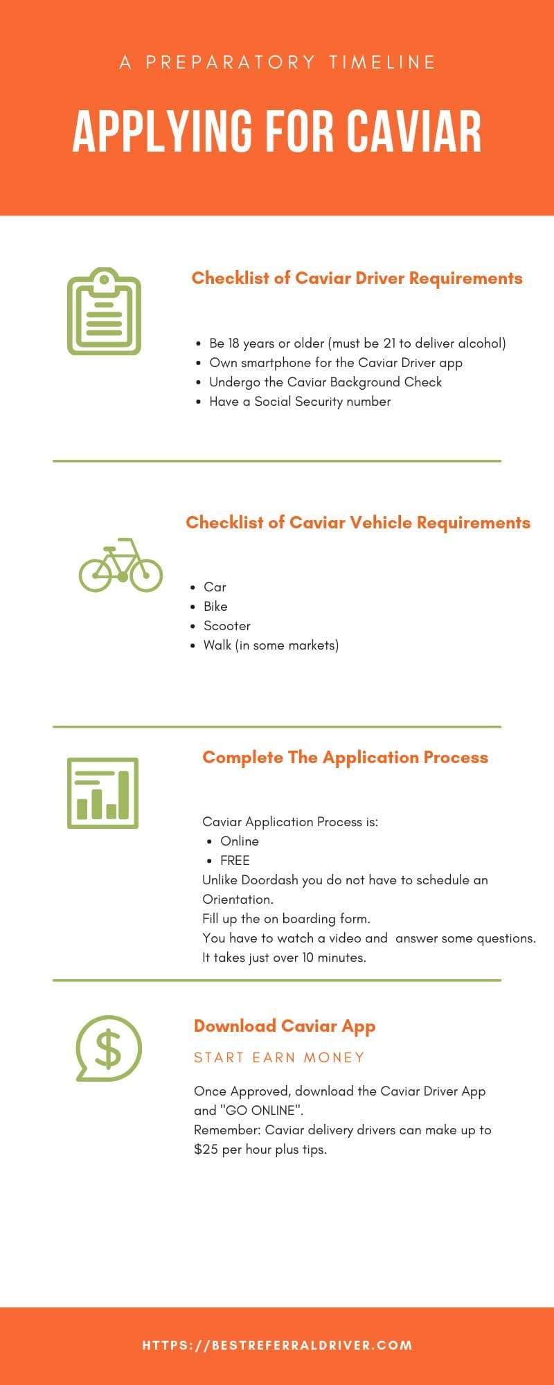 caviar driver requirements infographics
