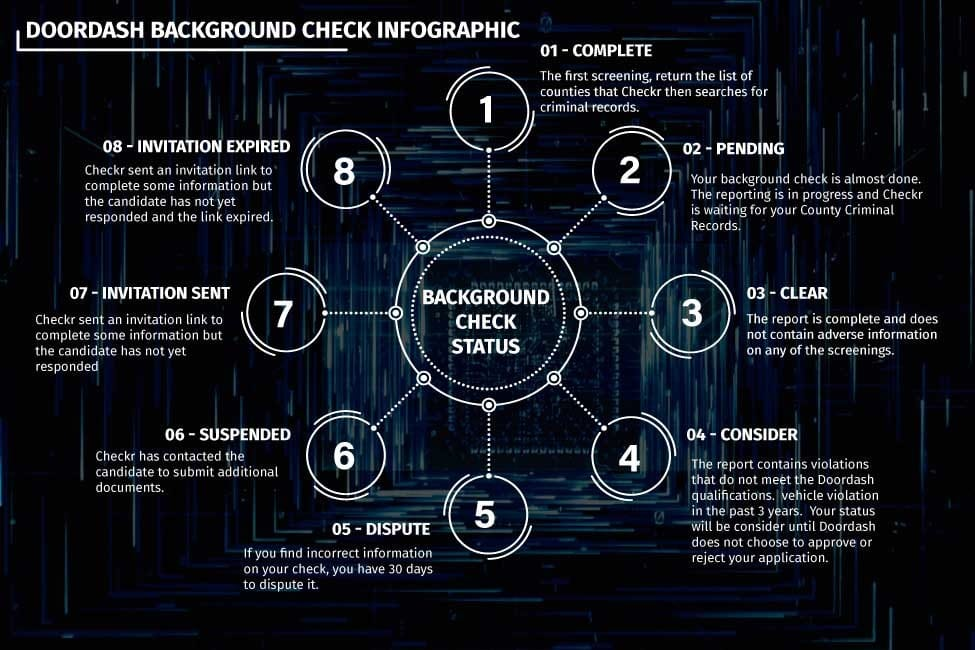 doordash background check infographic