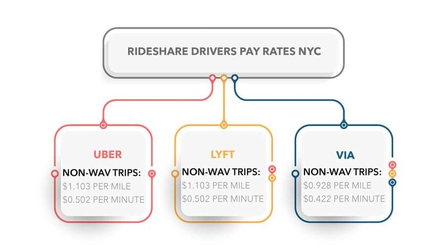 rideshare drivers pay rates NYC