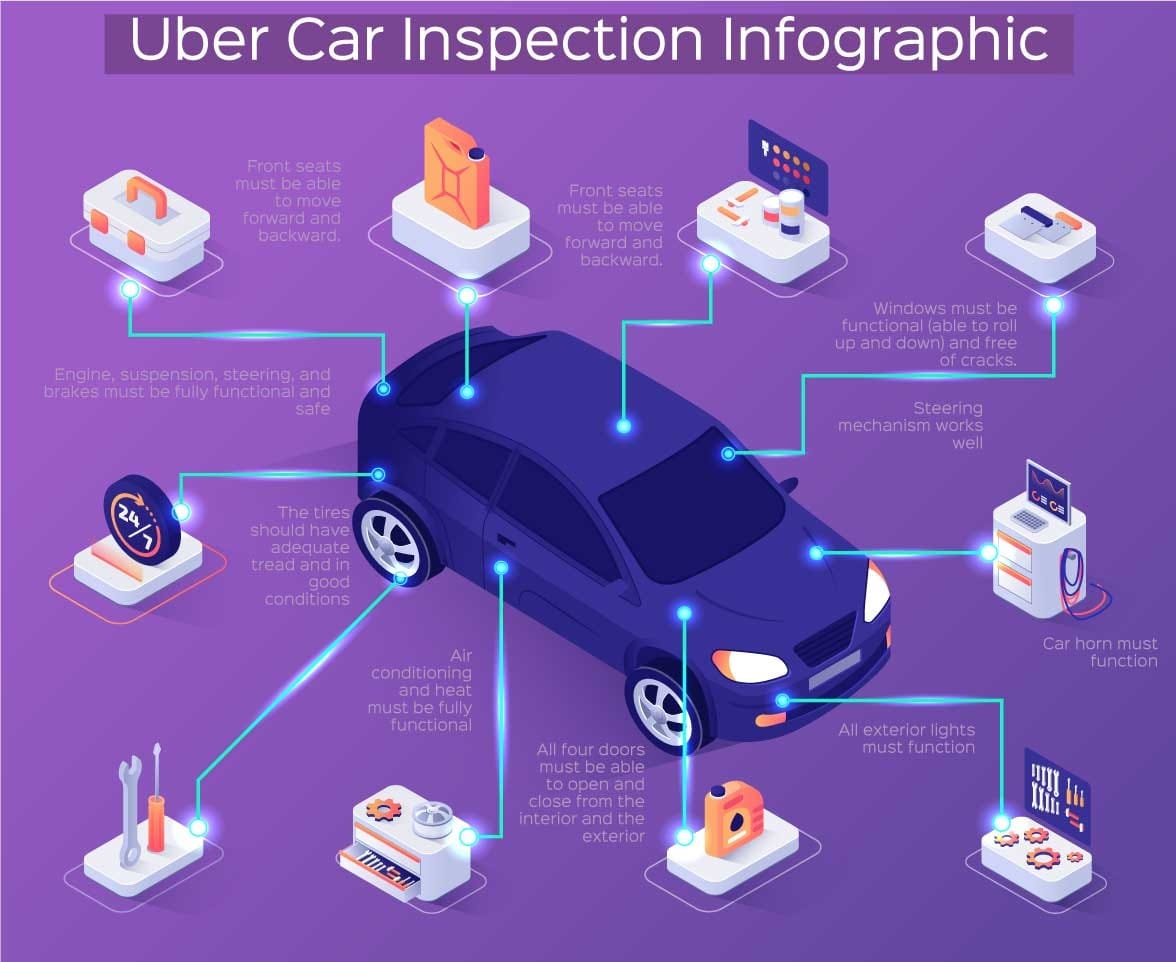 uber vehicle inspection infographic